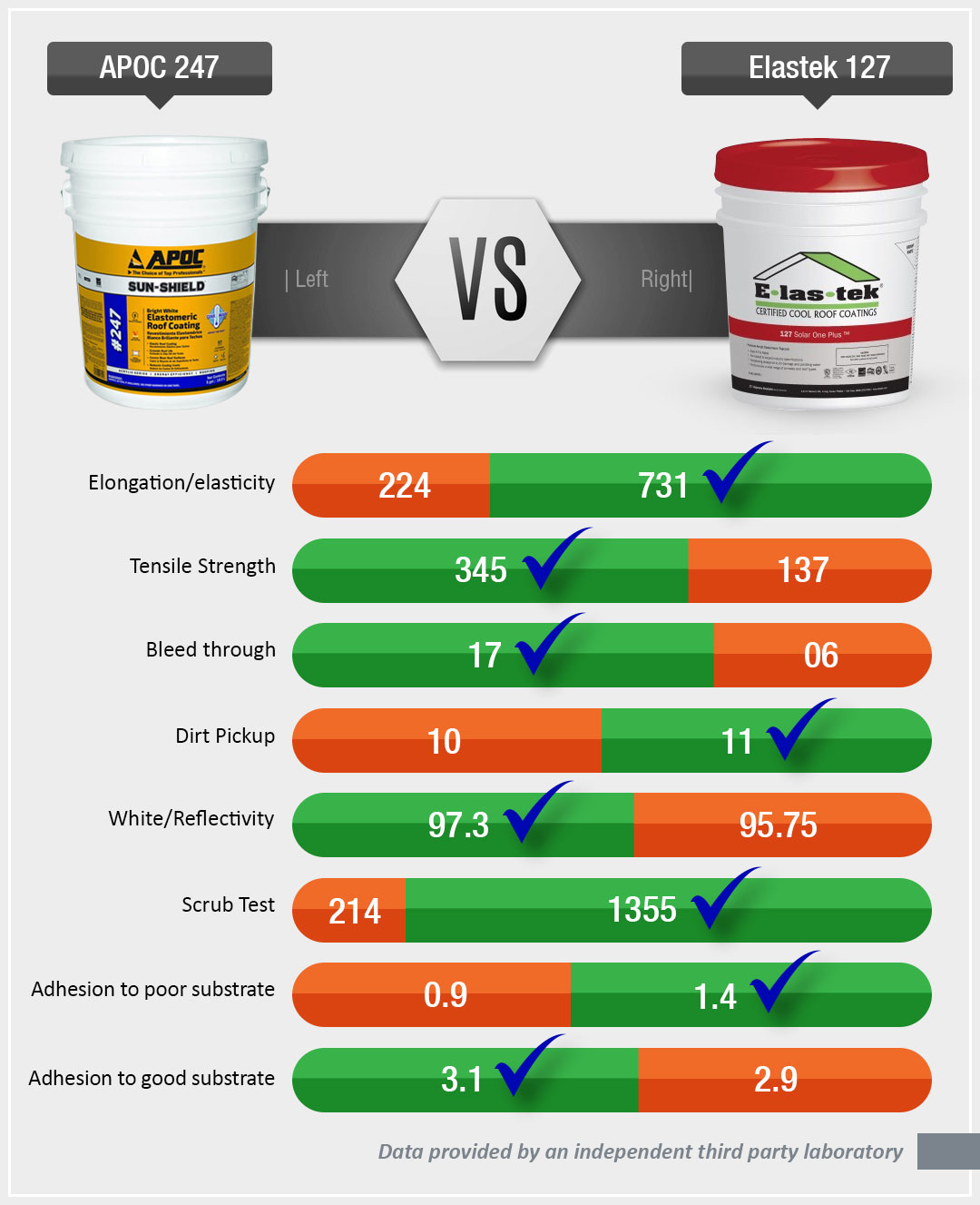 Apoc 247 Vs Elastek 127 Consumer Roof Coatings Reports